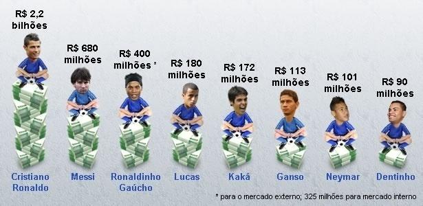 Valores dos craques brasileiros e internacionais