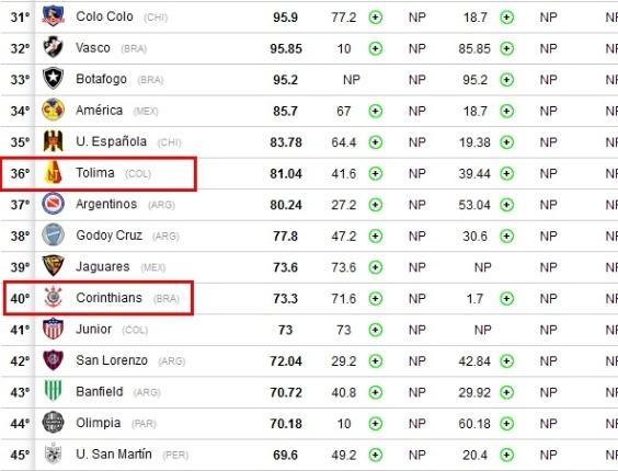 Corneta FC: Corinthians perde para Tolima em novo ranking da Conmebol