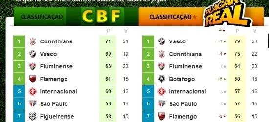 Vasco Aceita Taca De Campeao De Brasileirao Paralelo E Esquenta Clima Com Cbf 08 12 2011 Uol Esporte